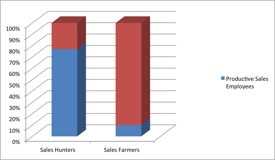 sales hunters and farmers