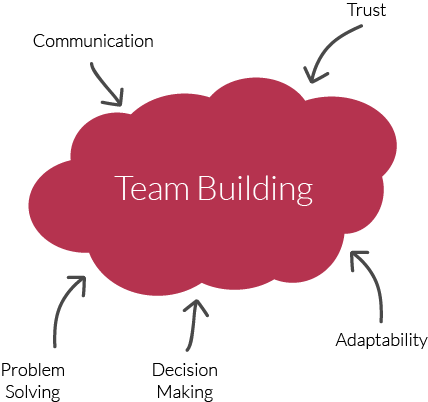 Team Building happens with Communication, Trust, Problem Solving, Decision Making, and Adaptability